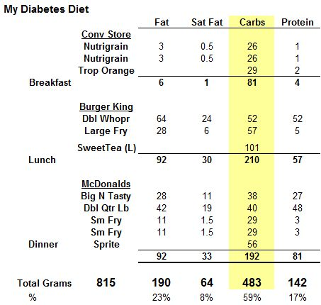 Diabetes type 2 diet plan free beginners