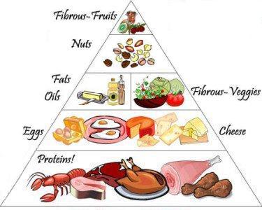 Can eat low carb paleo a true diabetes diet