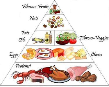 diet chart for sugar patients: Diabetic food chart