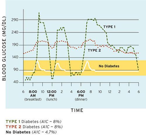 ups  u0026 downs of blood sugar control   uh huh