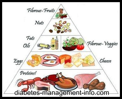 Diabetes Diets Diabetic Food Chart
