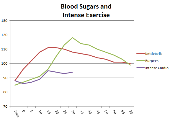 low blood sugar levels chart